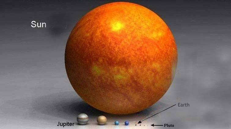 marimi Soare-planete