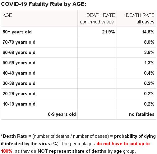 rata decese după vârstă